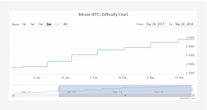 BTC difficulty increasing in 2018
