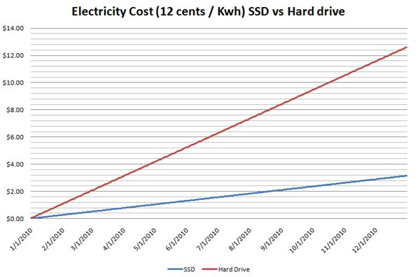 SSD vs Hard Drive Summary