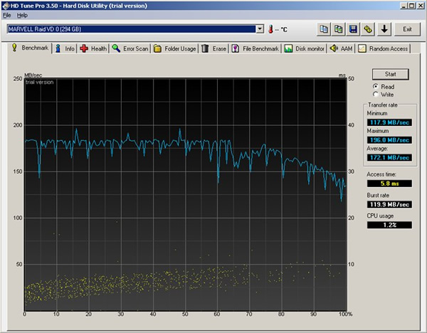 SAS Hard Drive benchmark
