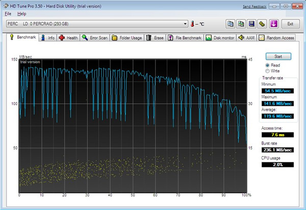 SCSI Hard Drive benchmark